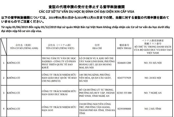 các cơ sở bị đình chỉ đại diện xin cấp visa nhật
