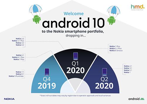 Điện thoại Nokia cập nhật android 10 Q